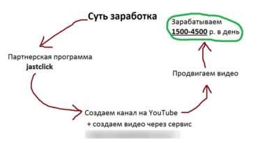 Любовь Орлова Механизм денежного потока отзывы