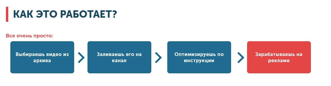 Я гарантирую,что за 60 дней ты заработаешь от 20 000 рублей НА ЧУЖИХ ВИДЕО В YOUTUBE отзывы