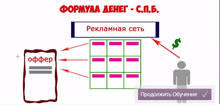 Формула С.П.Б. отзывы Александр Писаревский