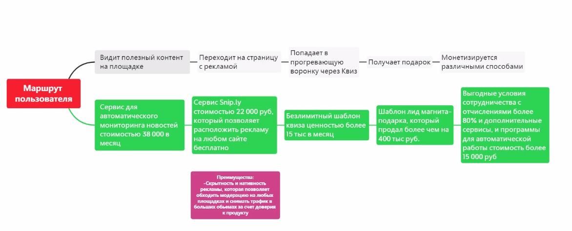 Дмитрий Измайлов Эволюция обзор