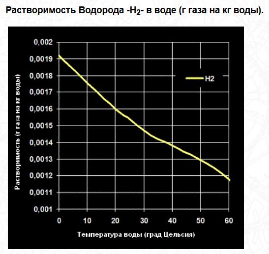 водород растворяется в воде при комнатной температуре очень плохо